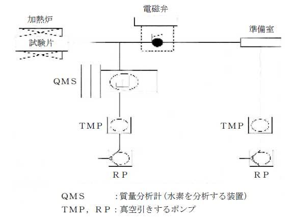 昇温式水素測定装置の概略図