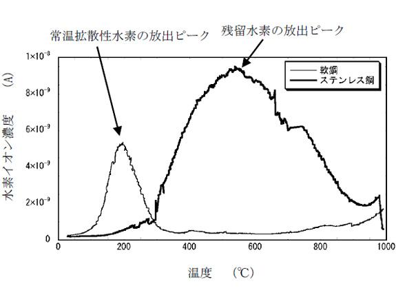 被覆アーク溶接棒による溶接金属の水素量測定
