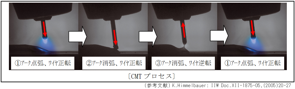 CMTプロセス