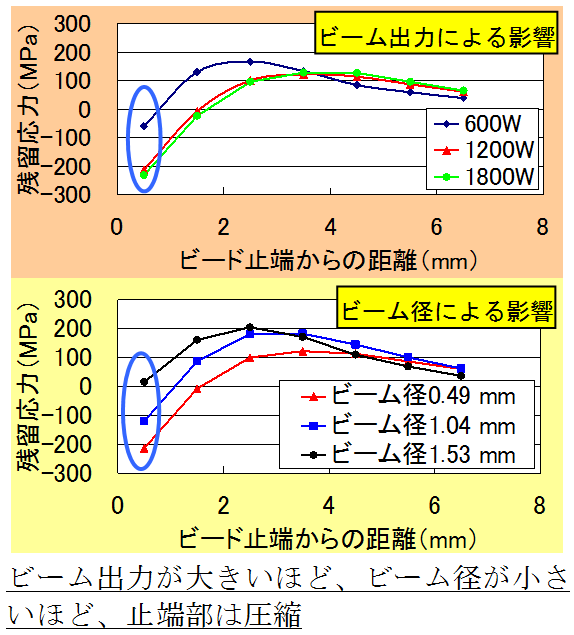 止端部表面の残留応力(溶接線直角方向)
