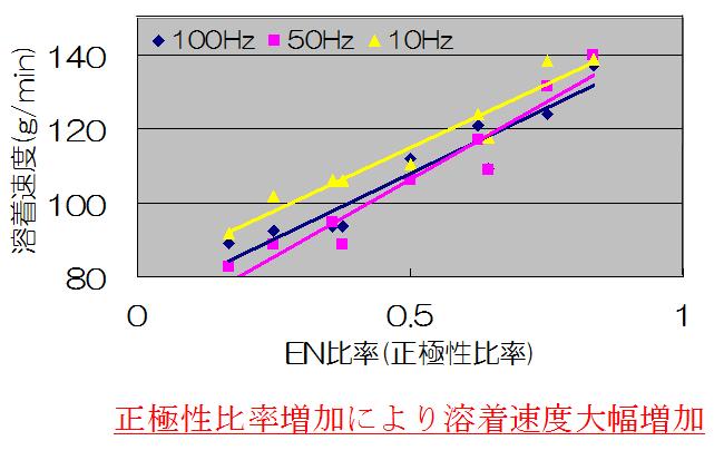 正極性比率増加により溶着速度大幅増加