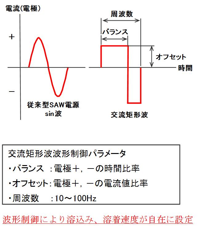 波形制御により溶込み、溶着速度が自在に設定