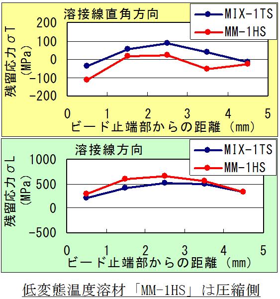 止端部表面の残留応力(X線回折法)