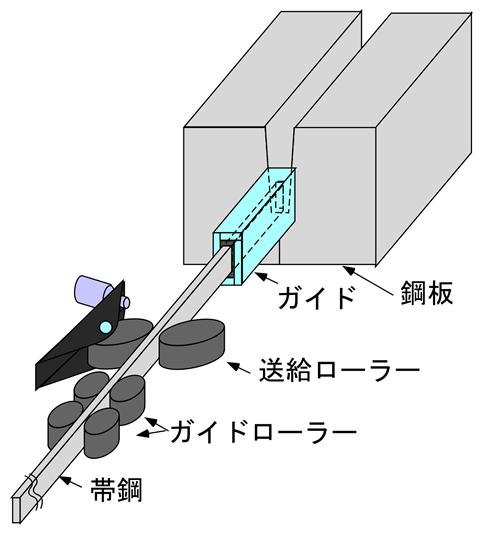 帯鋼送給装置の概要