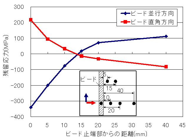 ひずみゲージ法測定結果 止端部の残留応力