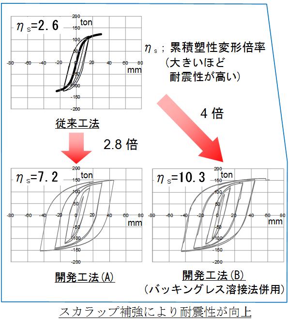 柱梁接合部の変形能力