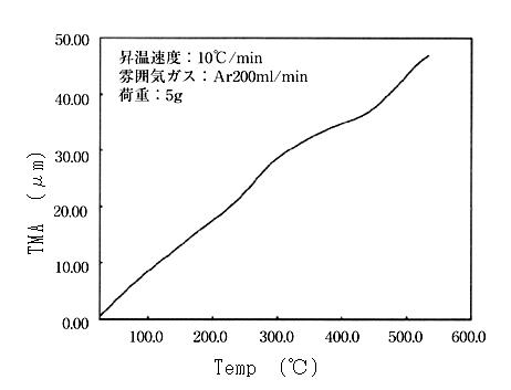 Al-Cu合金のTMA測定