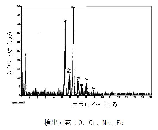 溶接ヒュームのEDS定性分析結果