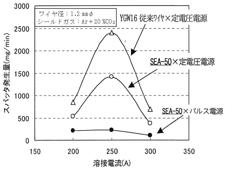 スパッタ発生量に及ぼす溶接電流の影響調査