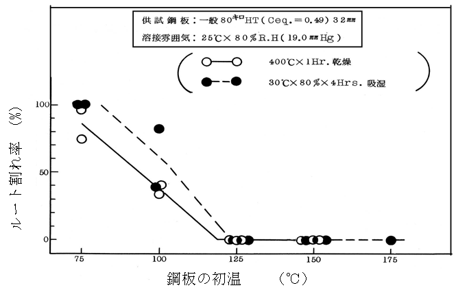 HT780級鋼被覆アーク溶接部の割れ試験